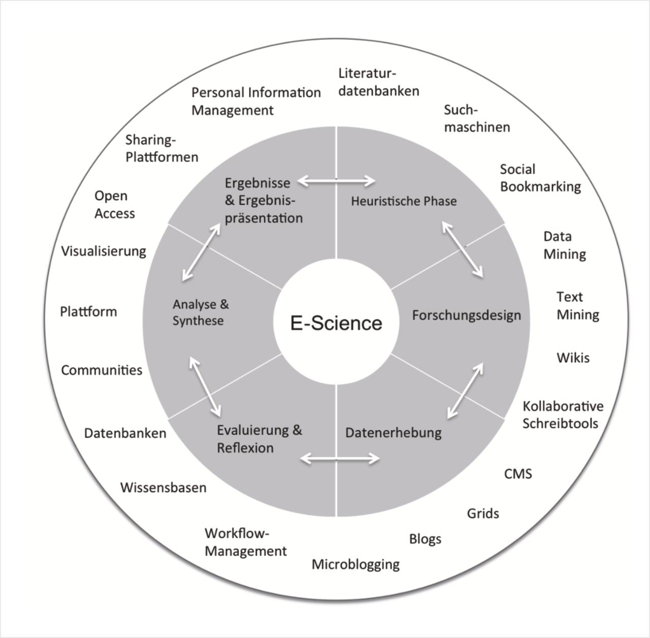 Der Forschungszyklus im Zeitalter von E-Science
