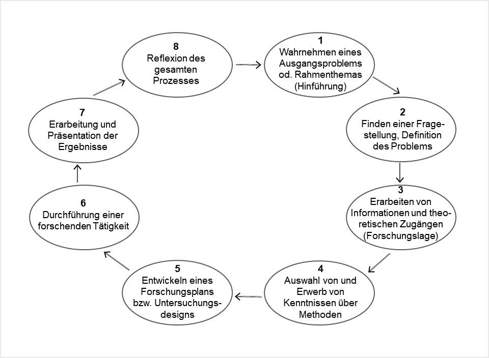 Phasen eines Forschungsprozesses