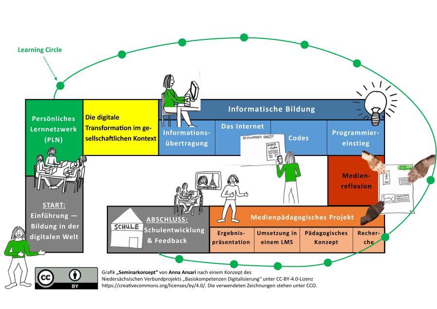 Seminarkonzept Basiskompetenzen Digitalisierung