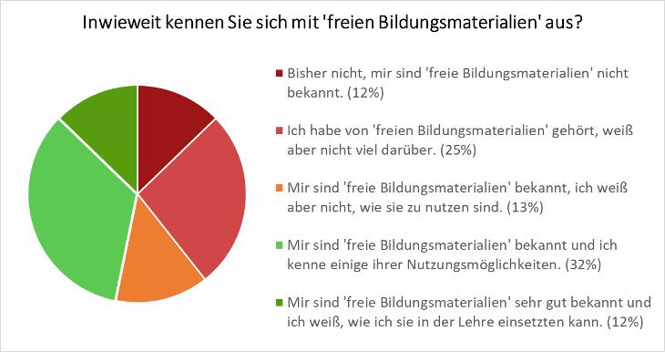 Ergebnis der Umfrage 2017 zur Nutzung freier Bildungsmaterialien in der Hochschullehre