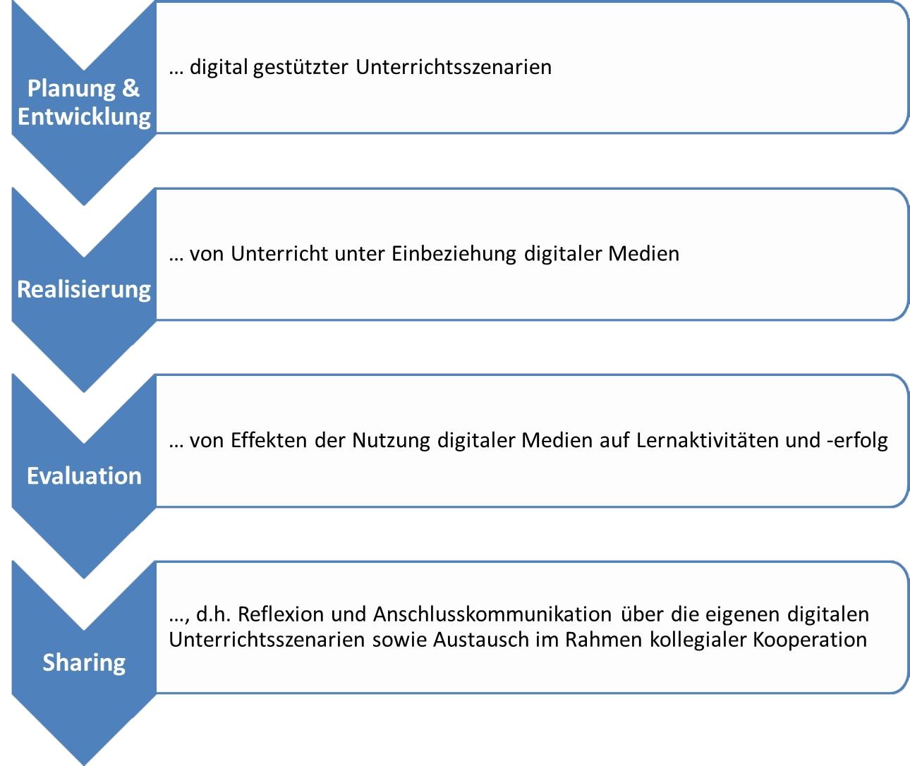 Unterrichtliche Handlungskomponenten medienbezogener Lehrkompetenz (angelehnt an Forschungsgruppe Lehrerbildung Digitaler Campus Bayern, 2017)