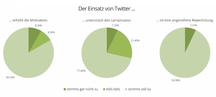 Diagramme zum Einsatz von Twitter