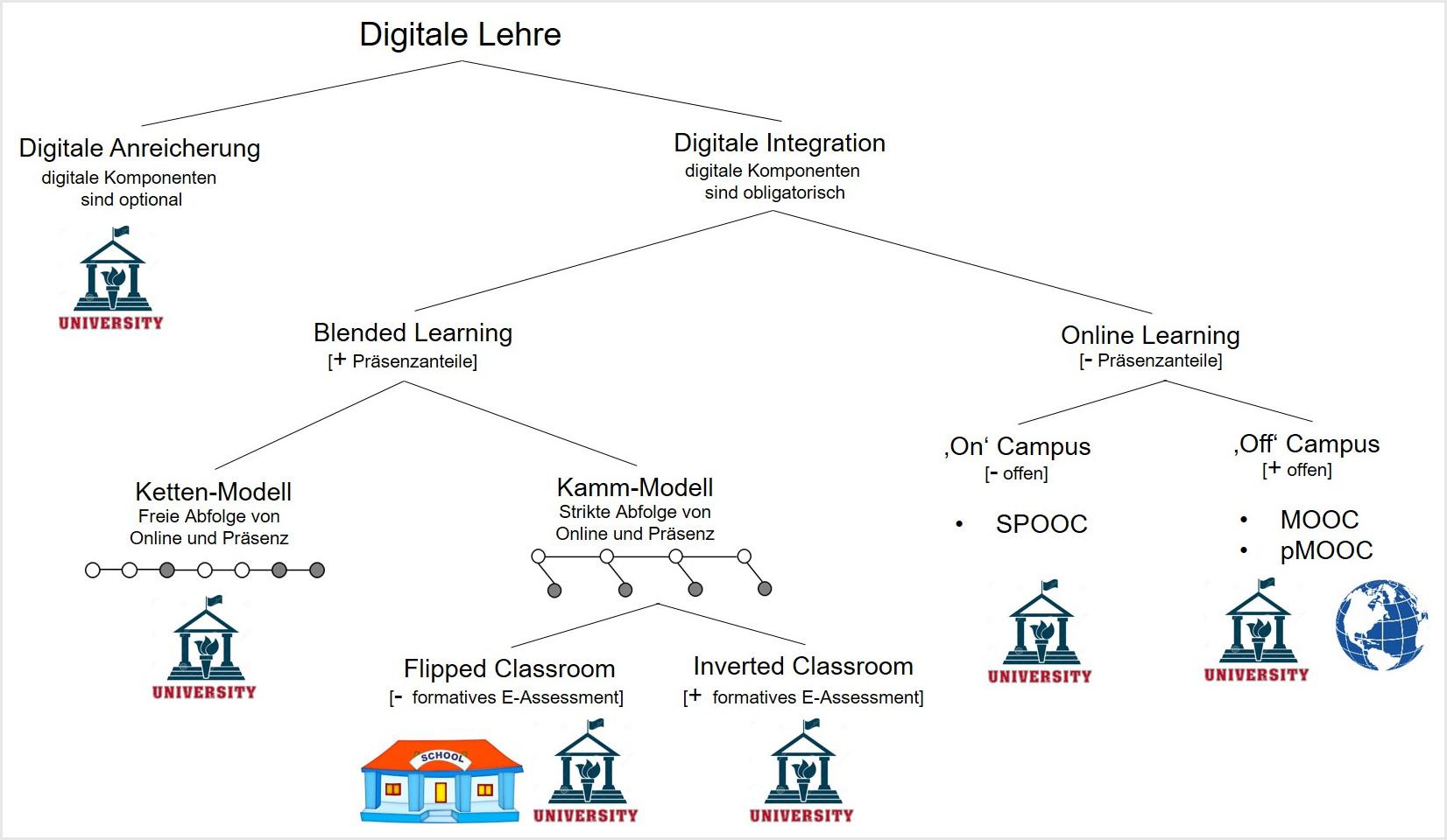 Möglichkeiten digitaler Lehre